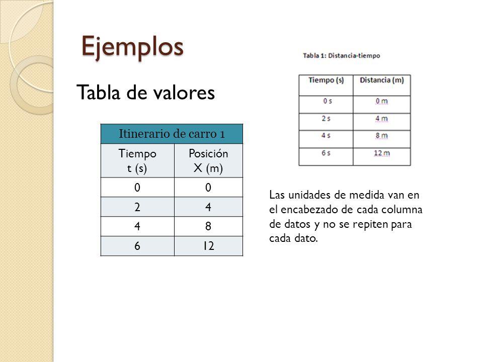 Ejemplos Tabla de valores Itinerario de carro 1 Tiempo t (s) Posición