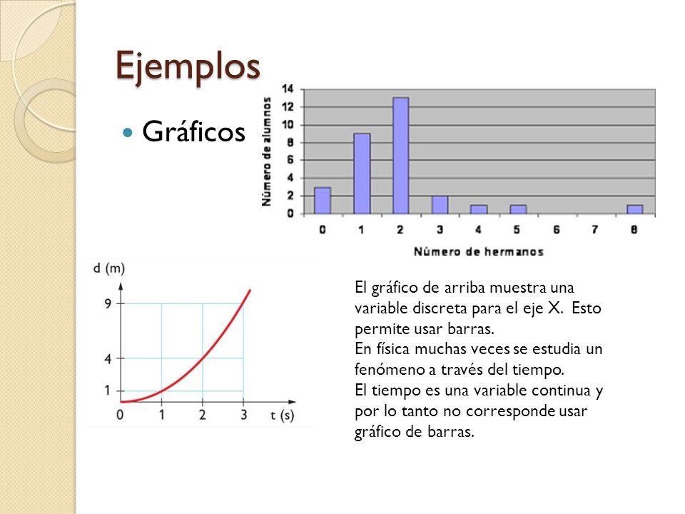 Ejemplos Gráficos. El gráfico de arriba muestra una variable discreta para el eje X. Esto permite usar barras.