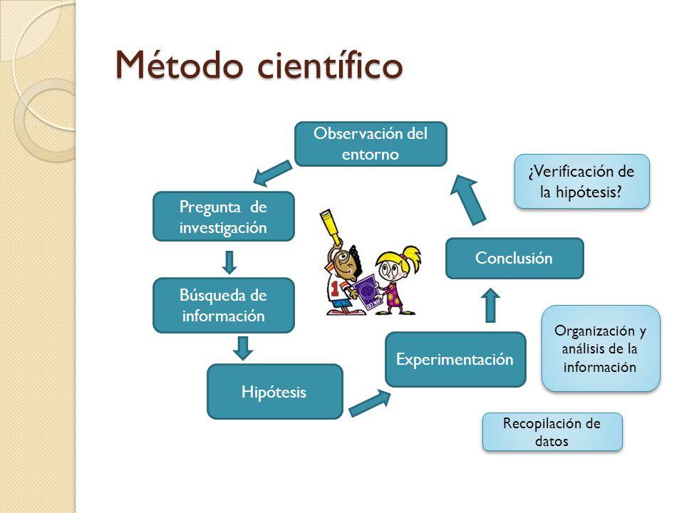 Método científico Observación del entorno