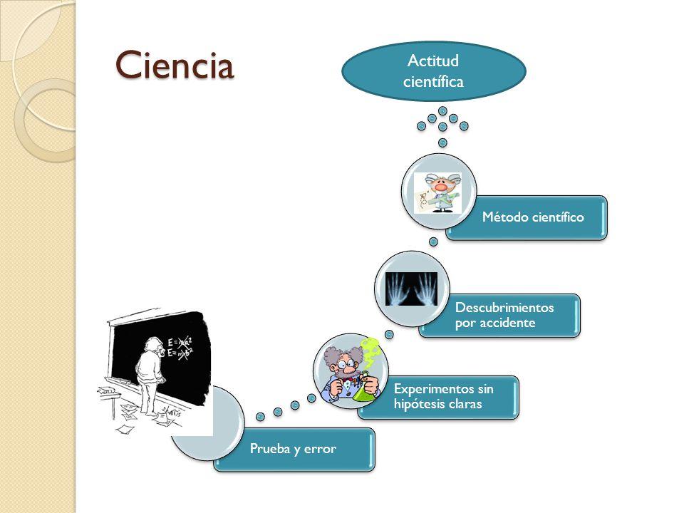 Ciencia Actitud científica Método científico