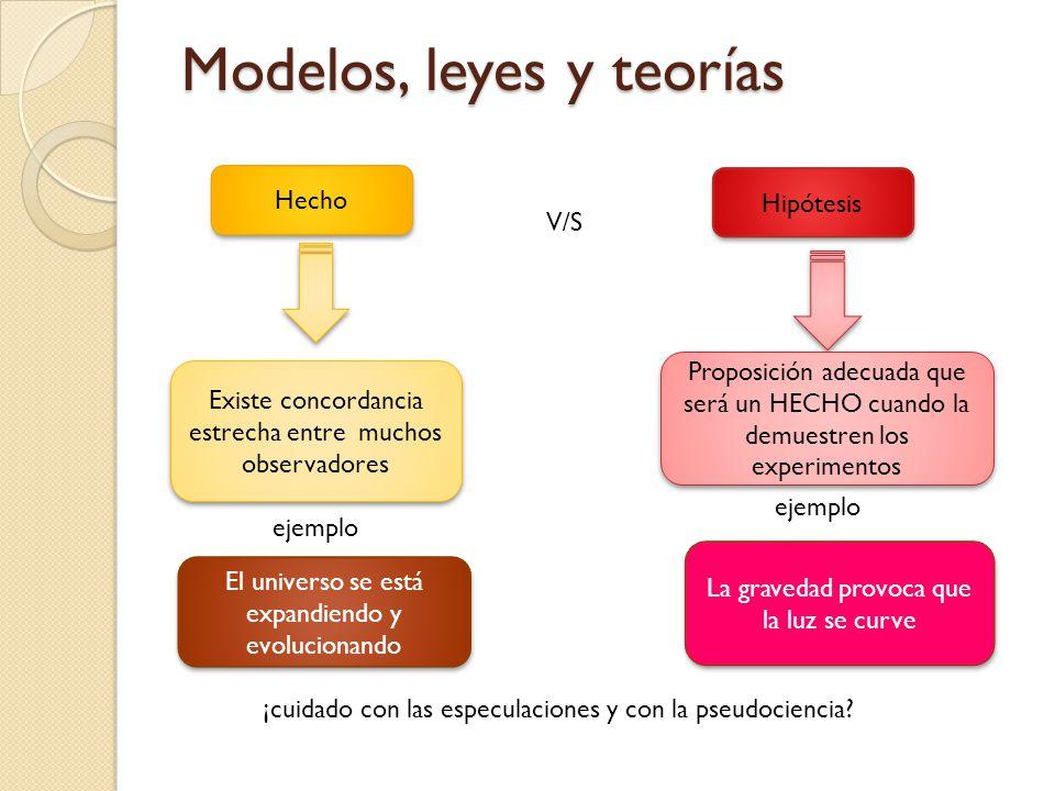 Modelos, leyes y teorías