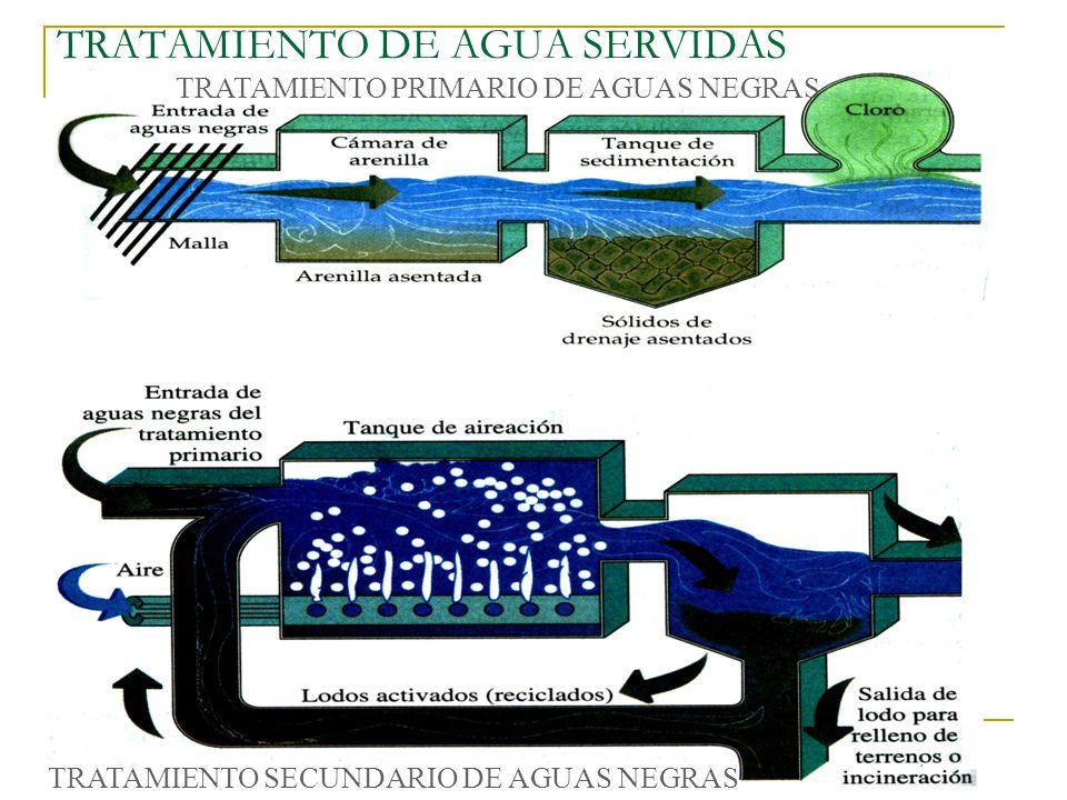 Ae identificar algunos usos industriales de los m todos - Tratamientos de agua ...