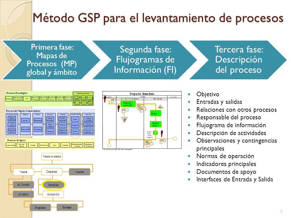 M todo gsp para el levantamiento de procesos ppt descargar for Descripcion del proceso de produccion