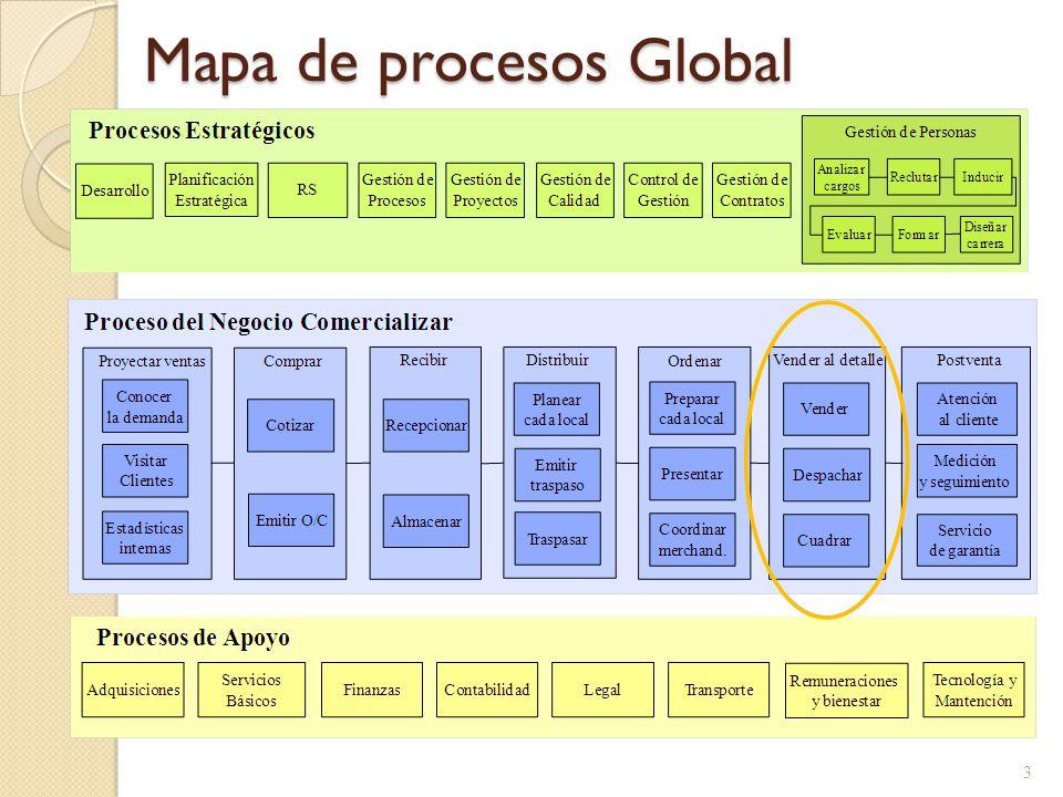 Mapa de procesos Global