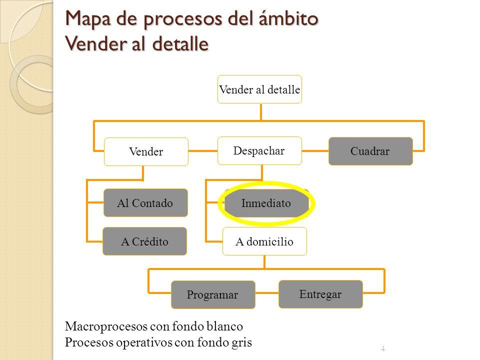 Mapa de procesos del ámbito Vender al detalle