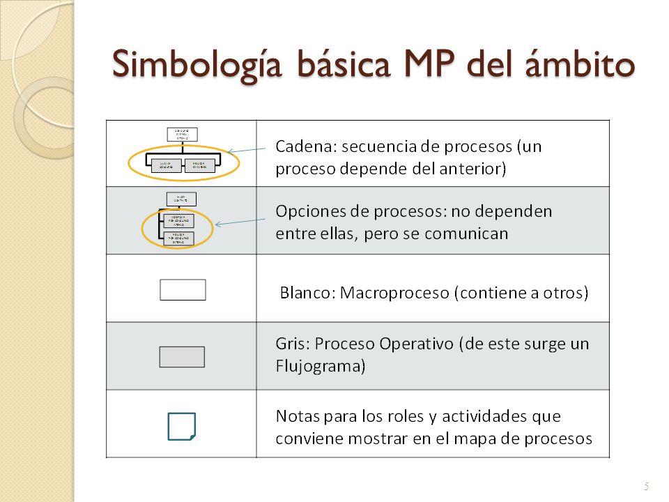Simbología básica MP del ámbito