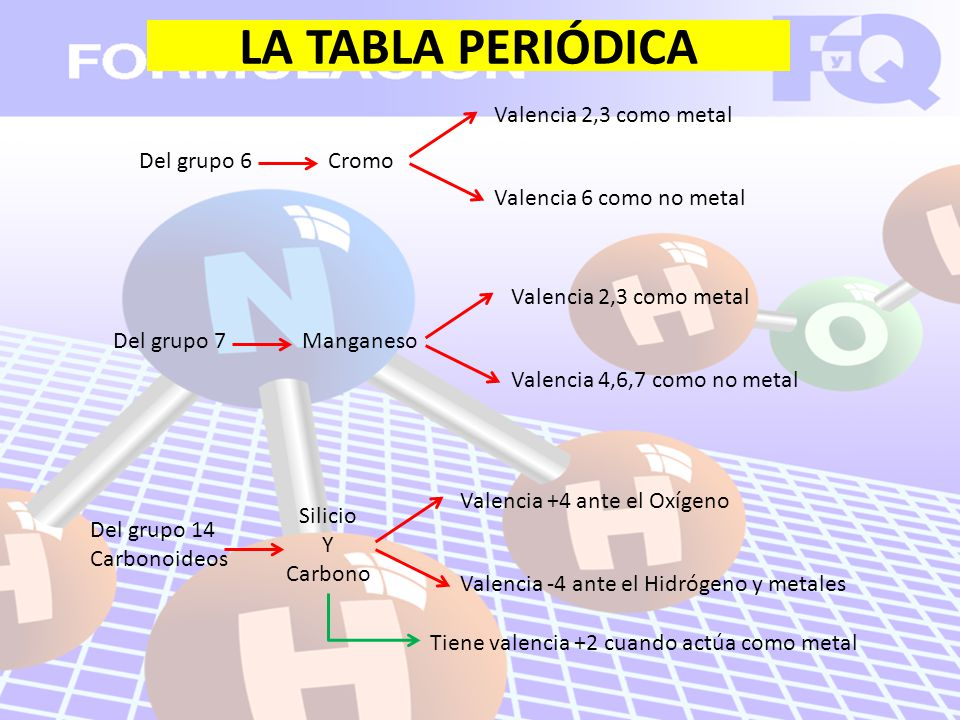Los elementos qumicos ppt video online descargar la tabla peridica valencia 23 como metal del grupo 6 cromo urtaz Gallery