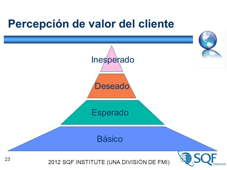 Percepción de valor del cliente