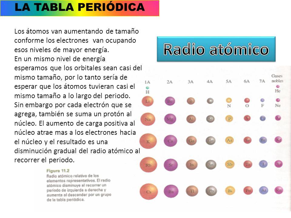 radio atmico la tabla peridica - Tabla Periodica Tamano De Los Elementos