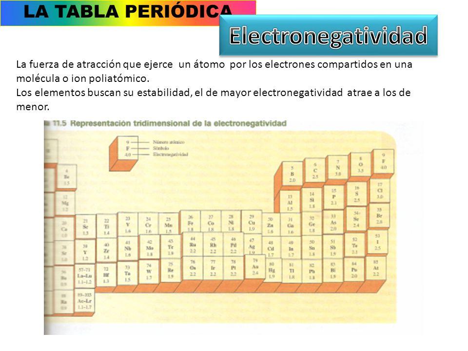 Metales no metales y metaloides ppt video online descargar 16 electronegatividad la tabla peridica urtaz Image collections