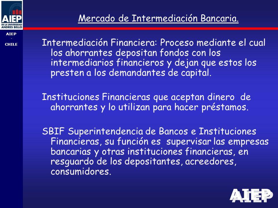 Mercado de Intermediación Bancaria.