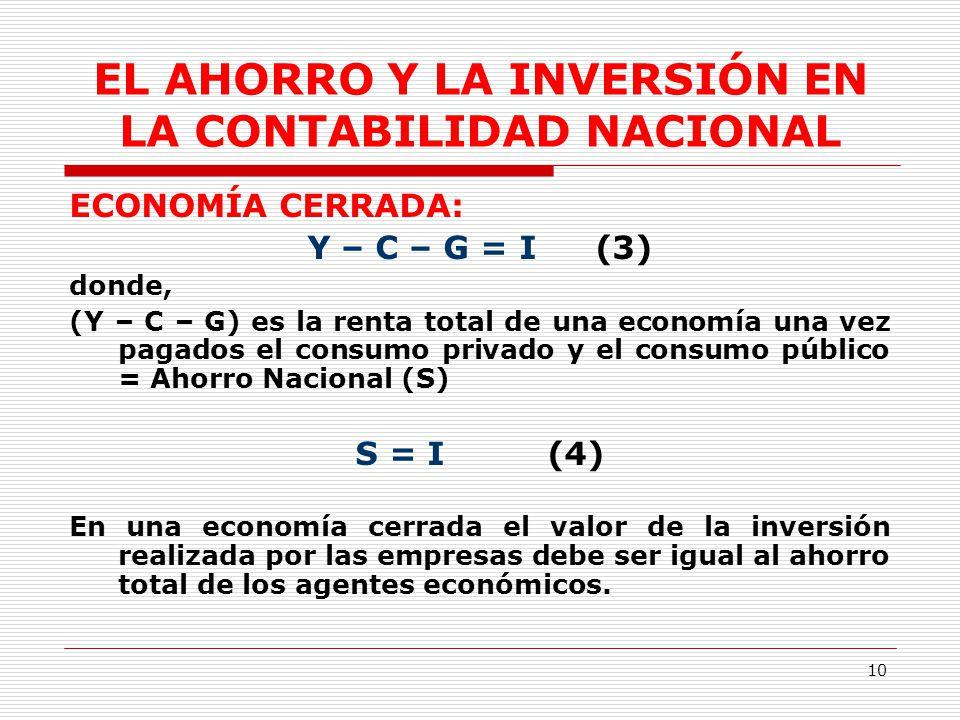 El ahorro la inversi n y el sistema financiero ppt for Ahorro total