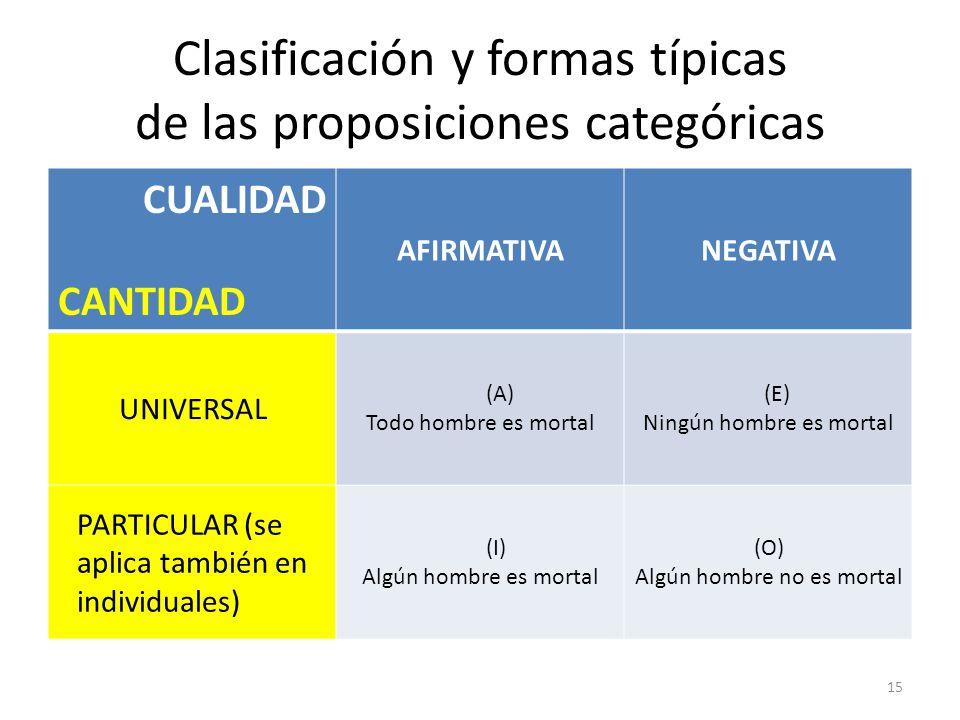 Clasificación y formas típicas de las proposiciones categóricas