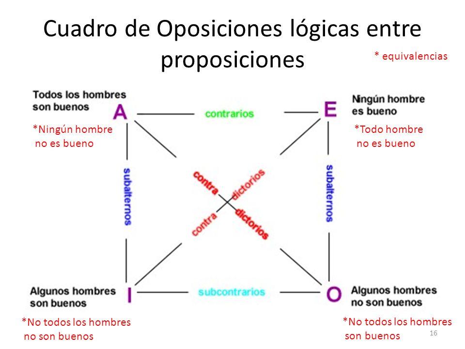 Cuadro de Oposiciones lógicas entre proposiciones