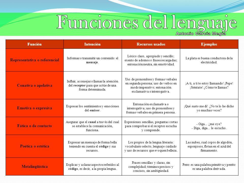 Funciones del lenguaje Representativa o referencial