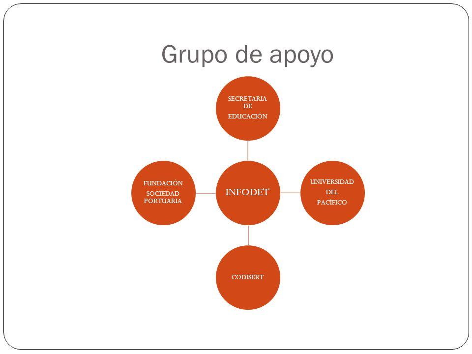 Grupo de apoyo INFODET EDUCACIÓN SECRETARIA DE UNIVERSIDAD PACÍFICO