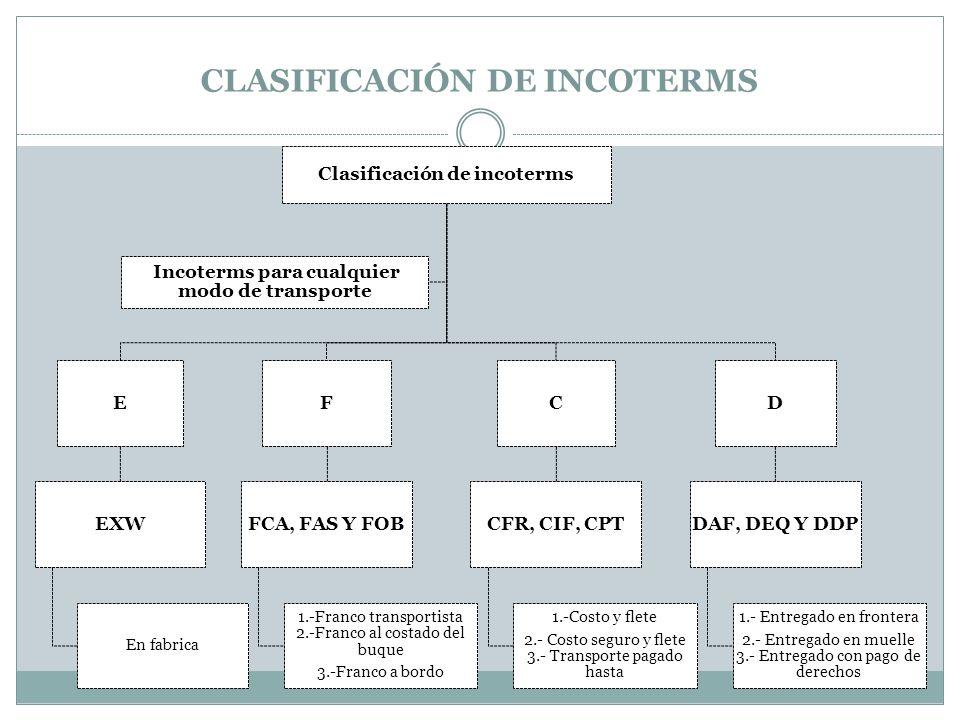 Materia log stica integral tema ppt video online descargar - Definition de franco de port ...