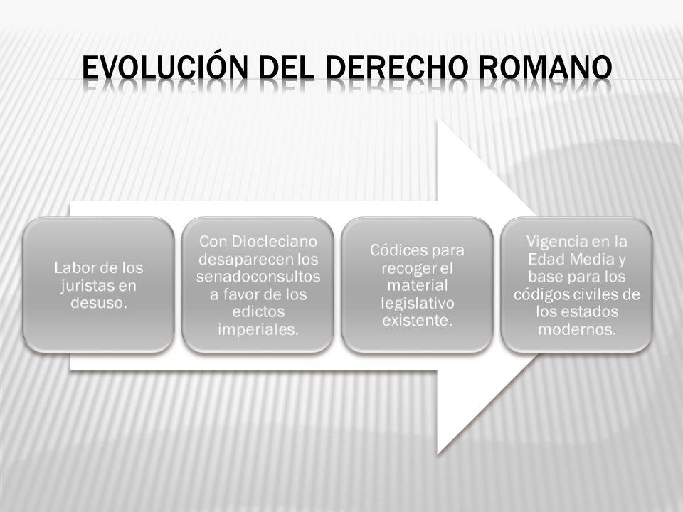 EVOLUCIÓN DEL DERECHO ROMANO