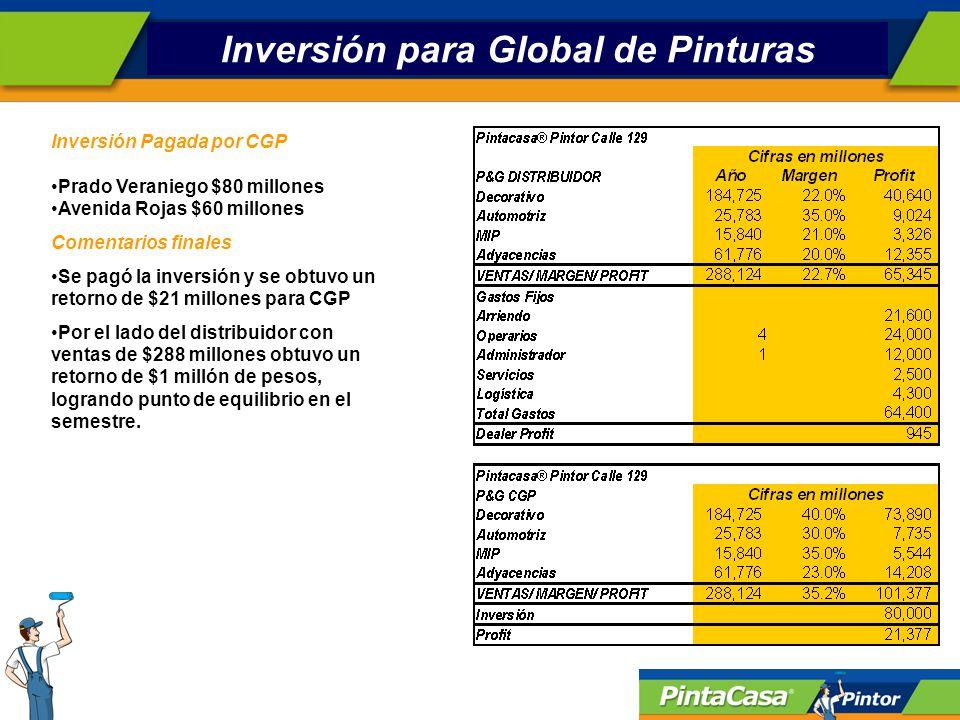 Inversión para Global de Pinturas