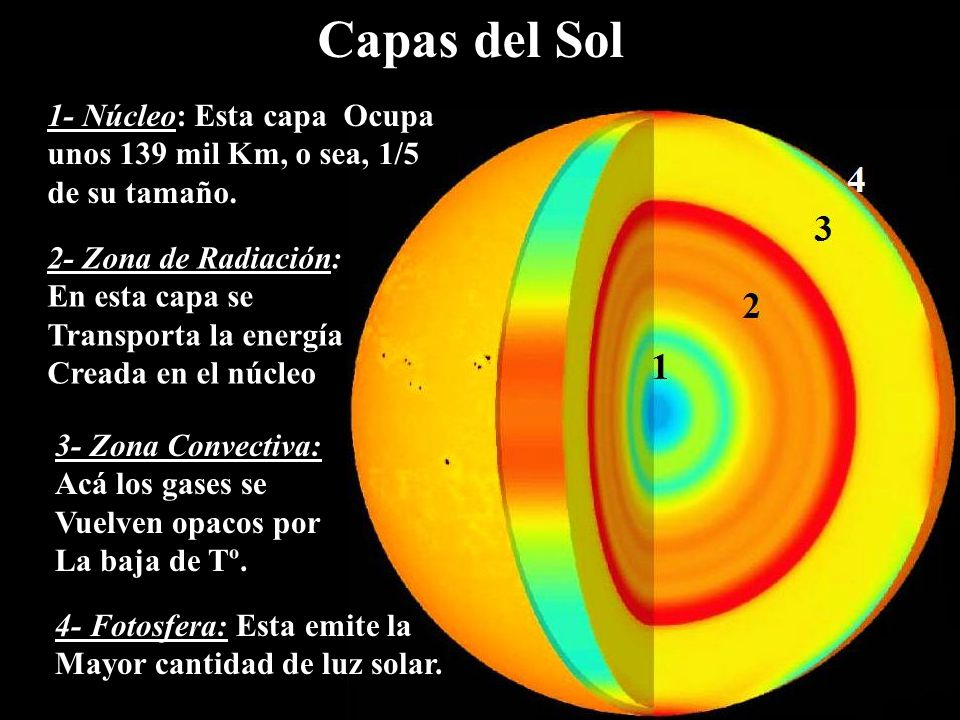 El sistema solar por agurto y compa a ppt descargar for Donde esta el sol