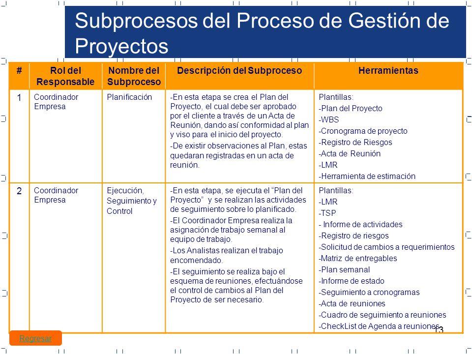 Famoso Plantilla De Agenda De Reunión De Cliente Cresta - Colección ...