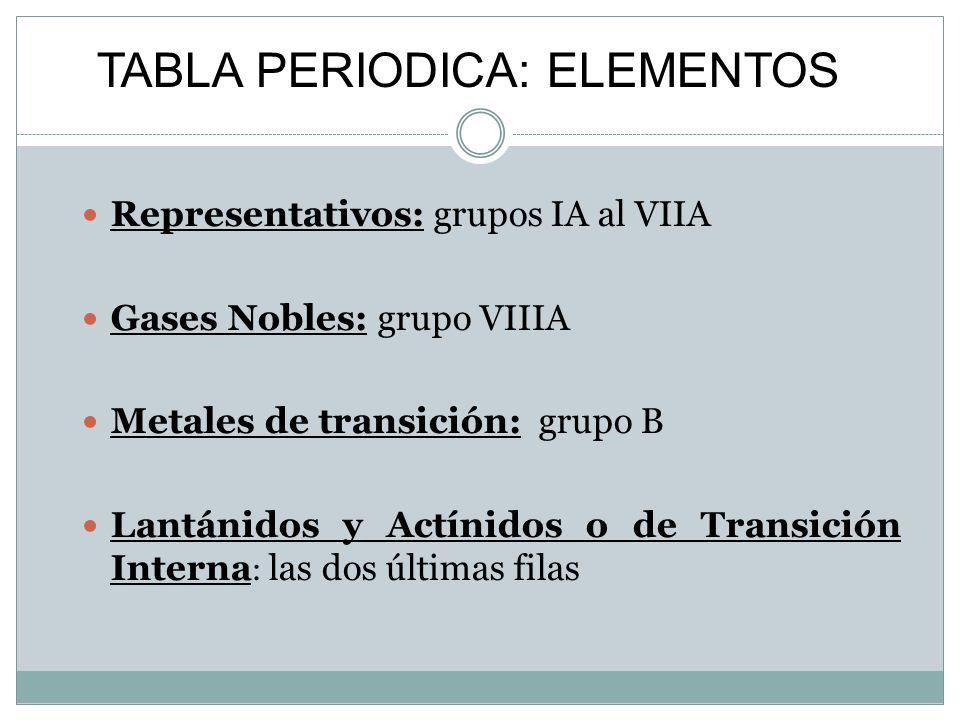 Unidad didactica de quimica ppt descargar 26 tabla periodica elementos representativos grupos ia al viia gases nobles grupo viiia urtaz Choice Image