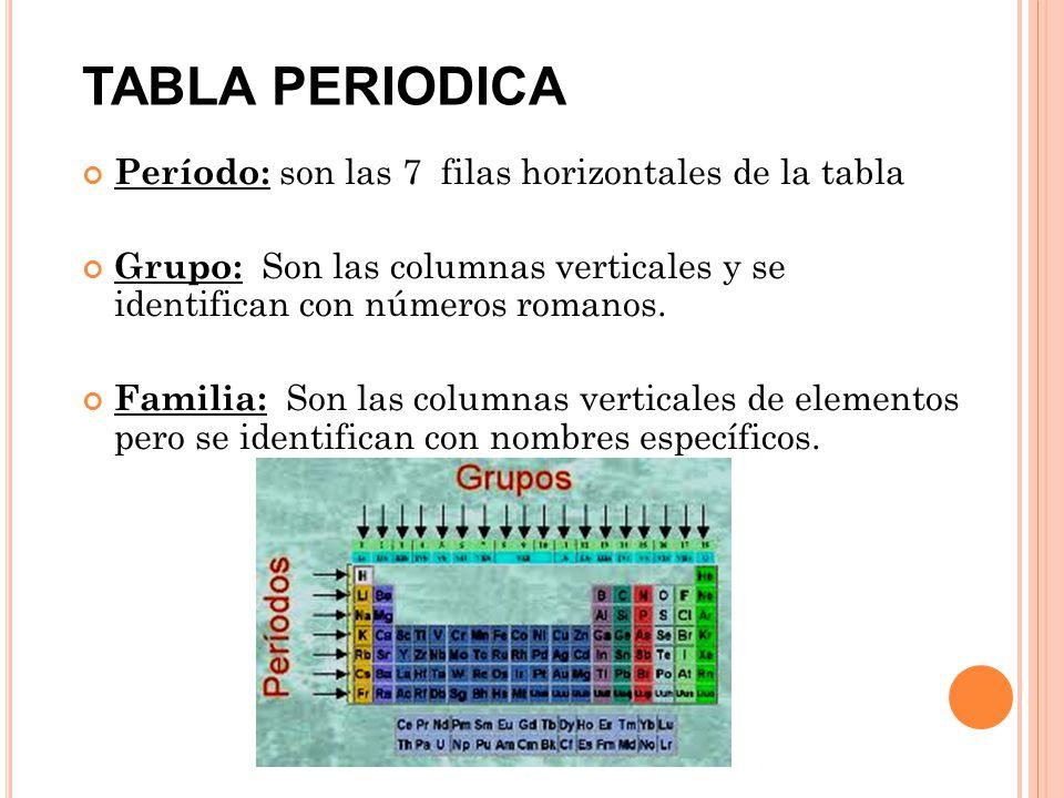 tabla periodica definicion de grupo o familia image collections tabla periodica definicion de grupo o familia - Tabla Periodica Definicion De Familia