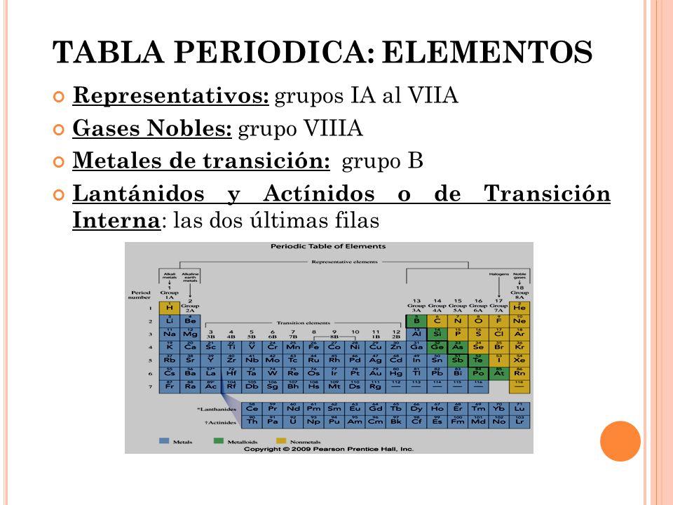 Universidad de san carlos de guatemala ppt descargar 24 tabla periodica elementos representativos grupos ia al viia gases nobles grupo viiia urtaz Choice Image