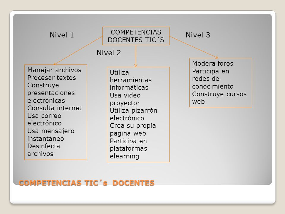COMPETENCIAS TIC´s DOCENTES