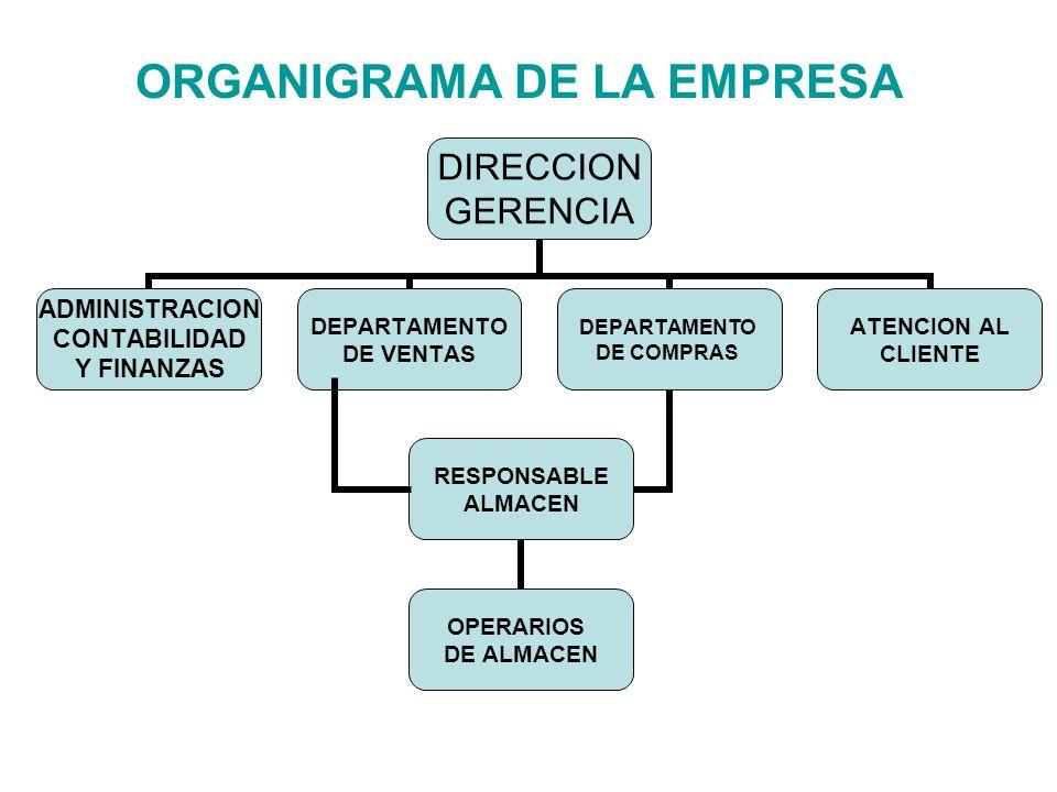 Organigrama de la empresa ppt video online descargar for Organigrama de una empresa constructora