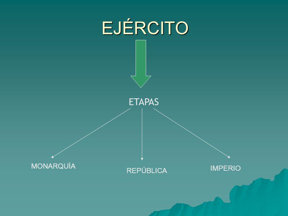 EJÉRCITO ETAPAS MONARQUÍA IMPERIO REPÚBLICA