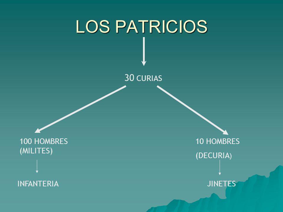 LOS PATRICIOS 30 CURIAS 100 HOMBRES (MILITES) 10 HOMBRES (DECURIA)