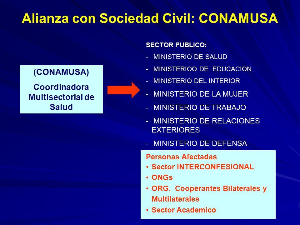 Situaci N Del Control De Its Vih Sida En El Peru Ppt Descargar