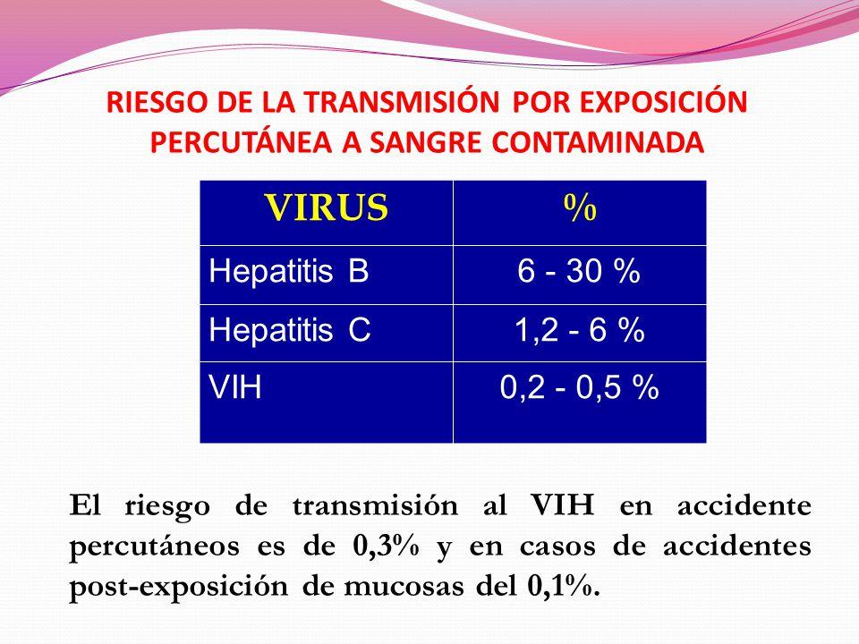 Exposici n ocupacional al vih y a otras infecciones ppt descargar - Liquido preseminal vih casos ...