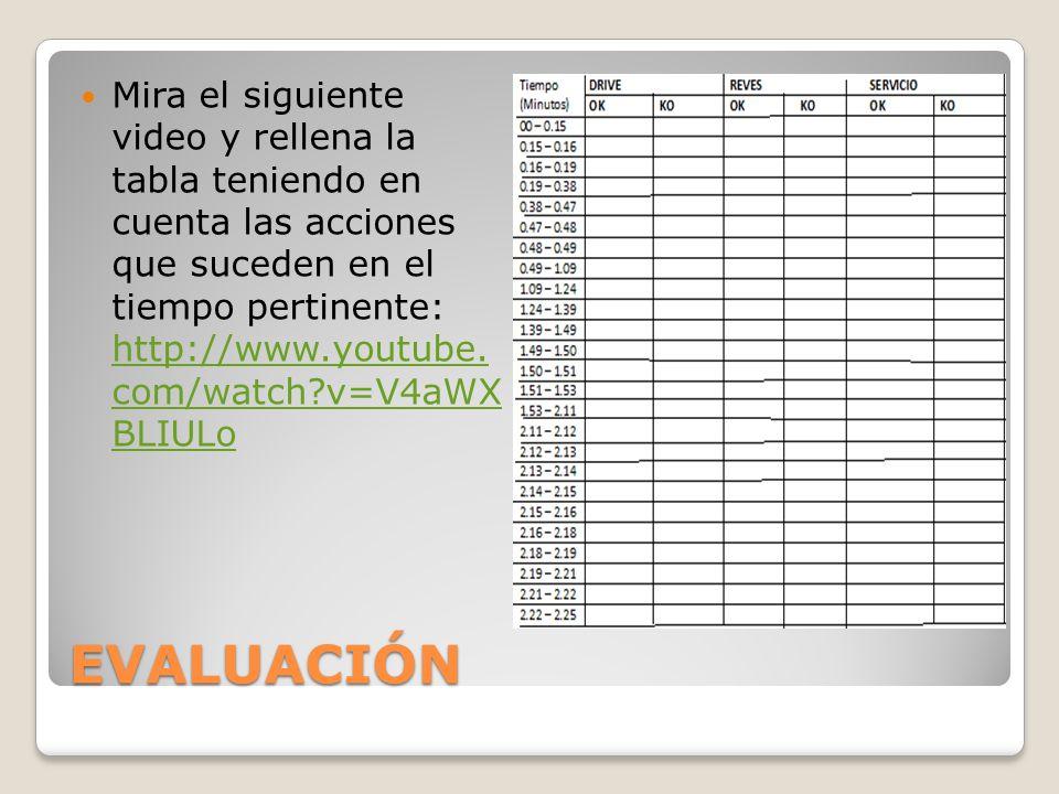 Mira el siguiente video y rellena la tabla teniendo en cuenta las acciones que suceden en el tiempo pertinente: http://www.youtube. com/watch v=V4aWX BLIULo