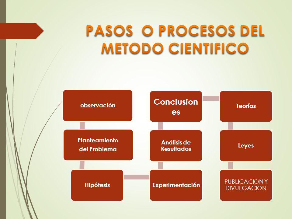 El metodo cientifico pasos ppt descargar for En que consiste el metodo cientifico