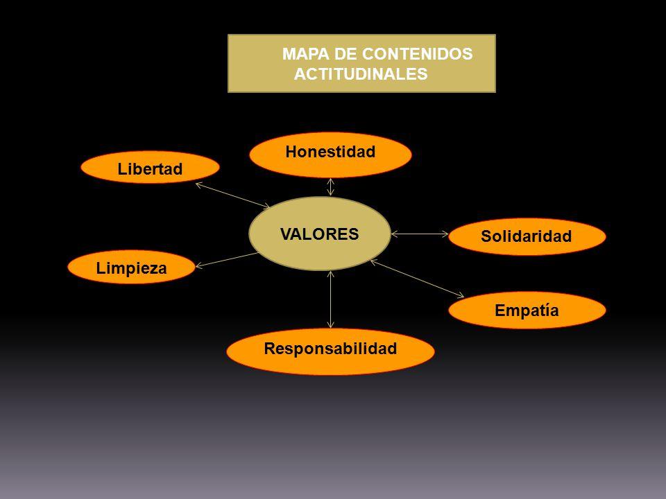 MAPA DE CONTENIDOS ACTITUDINALES