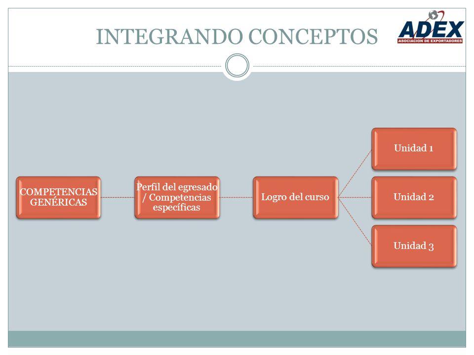 INTEGRANDO CONCEPTOS COMPETENCIAS GENÉRICAS