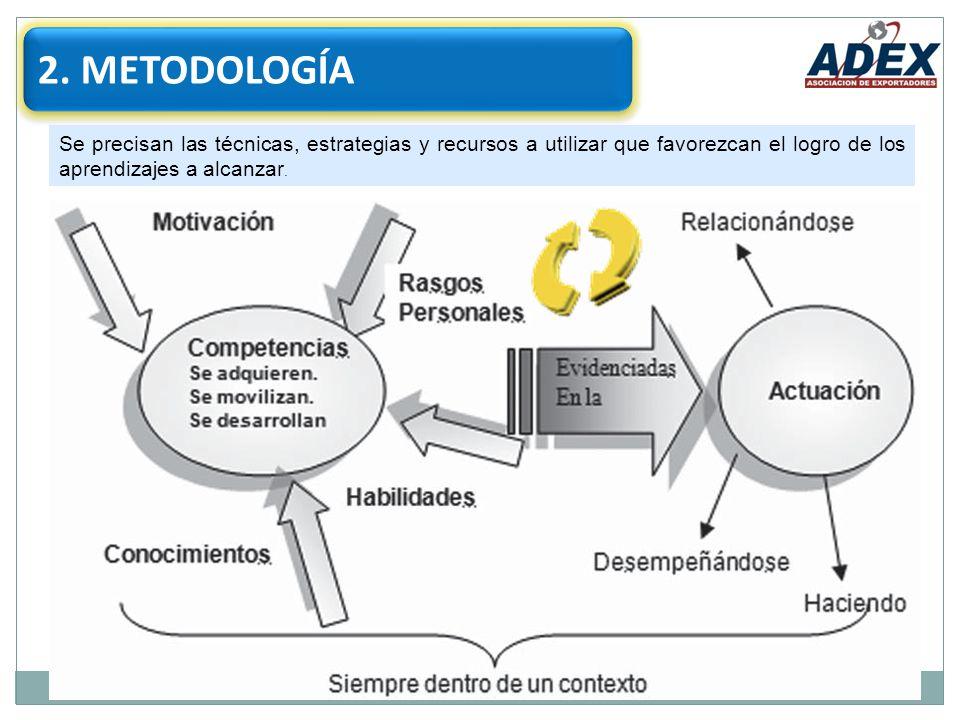 2. METODOLOGÍA Se precisan las técnicas, estrategias y recursos a utilizar que favorezcan el logro de los aprendizajes a alcanzar.