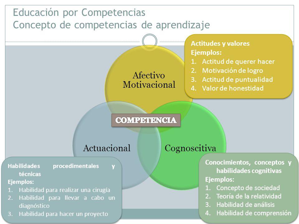 Educación por Competencias Concepto de competencias de aprendizaje