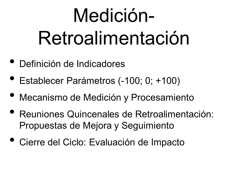 Medición-Retroalimentación