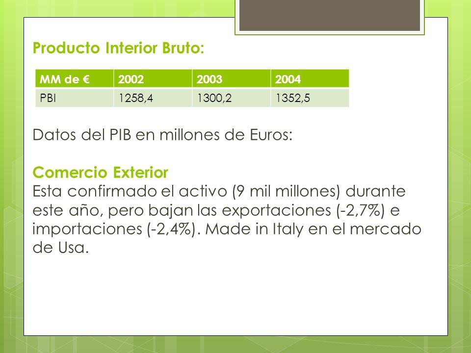 Producto Interior Bruto: Datos del PIB en millones de Euros: Comercio Exterior Esta confirmado el activo (9 mil millones) durante este año, pero bajan las exportaciones (-2,7%) e importaciones (-2,4%). Made in Italy en el mercado de Usa.