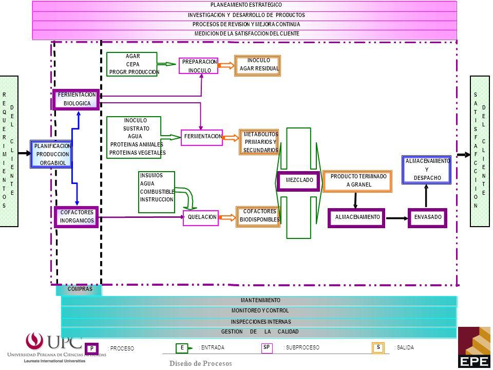 R E. Q. U. I. M. N. T. O. S. D. L. C. PLANIFICACION. PRODUCCION. ORGABIOL. FERMENTACION.