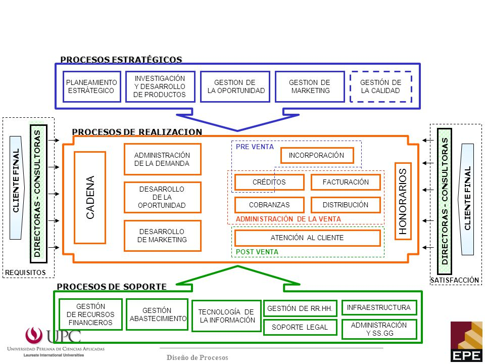 MAPA DE PROCESOS CADENA HONORARIOS PROCESOS ESTRATÉGICOS