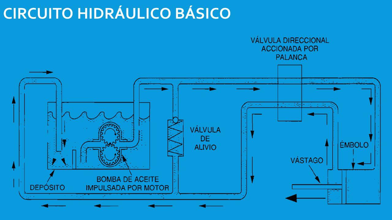 Circuito Hidraulico Basico : Introducción a la hidráulica ppt video online descargar