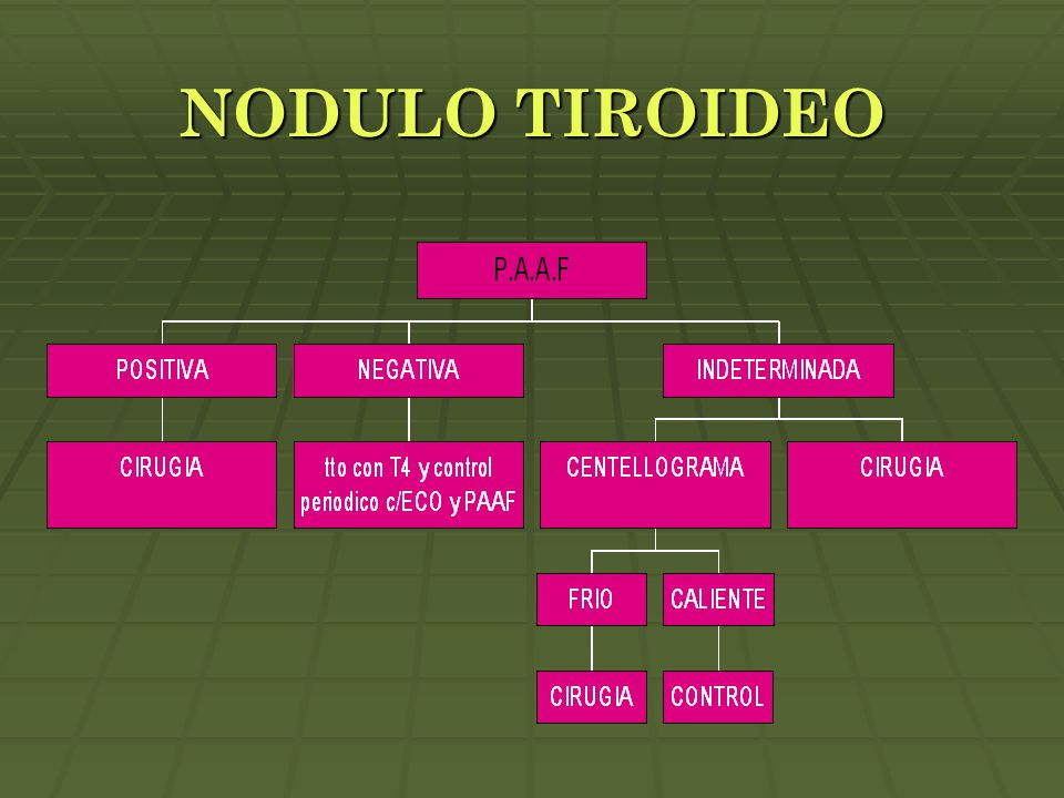 NODULO TIROIDEO