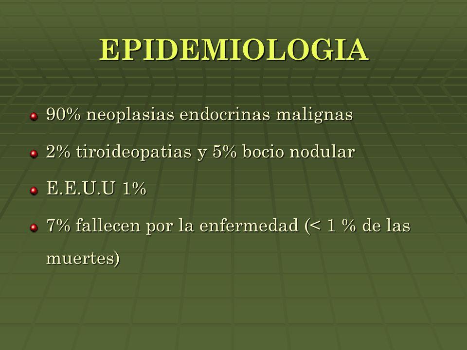 EPIDEMIOLOGIA 90% neoplasias endocrinas malignas