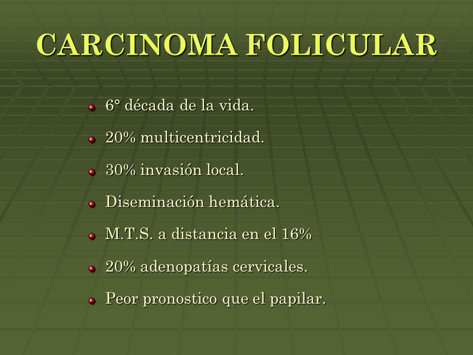 CARCINOMA FOLICULAR 6° década de la vida. 20% multicentricidad.