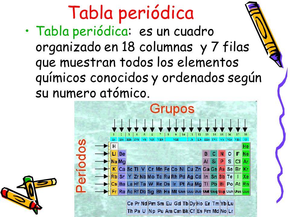 Tabla periodica ae 1 comprender que toda la materia est 7 tabla peridica urtaz Gallery