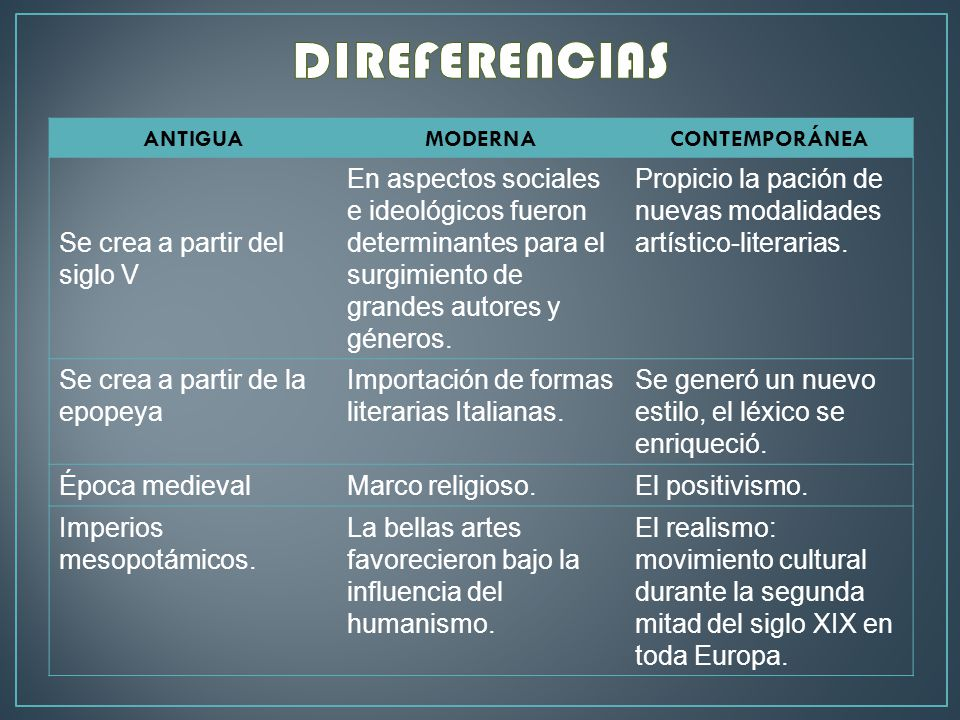 Pocas literarias ppt descargar - Diferencia entre arquitectura moderna y contemporanea ...